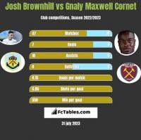 Josh Brownhill vs Gnaly Cornet h2h player stats