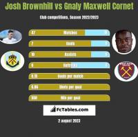 Josh Brownhill vs Gnaly Maxwell Cornet h2h player stats