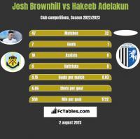 Josh Brownhill vs Hakeeb Adelakun h2h player stats