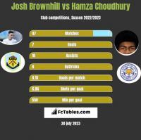 Josh Brownhill vs Hamza Choudhury h2h player stats