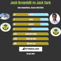 Josh Brownhill vs Jack Cork h2h player stats