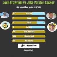 Josh Brownhill vs Jake Forster-Caskey h2h player stats