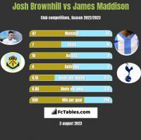 Josh Brownhill vs James Maddison h2h player stats