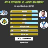 Josh Brownhill vs James McArthur h2h player stats
