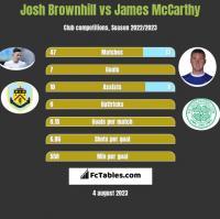 Josh Brownhill vs James McCarthy h2h player stats