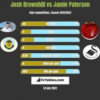Josh Brownhill vs Jamie Paterson h2h player stats