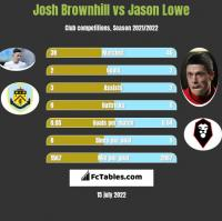 Josh Brownhill vs Jason Lowe h2h player stats