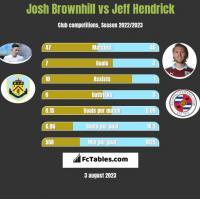 Josh Brownhill vs Jeff Hendrick h2h player stats