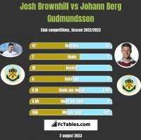 Josh Brownhill vs Johann Berg Gudmundsson h2h player stats