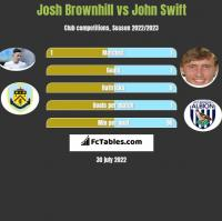 Josh Brownhill vs John Swift h2h player stats