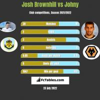 Josh Brownhill vs Johny h2h player stats