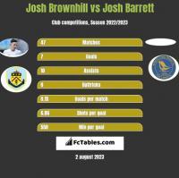 Josh Brownhill vs Josh Barrett h2h player stats