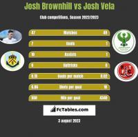 Josh Brownhill vs Josh Vela h2h player stats