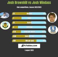 Josh Brownhill vs Josh Windass h2h player stats