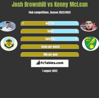 Josh Brownhill vs Kenny McLean h2h player stats