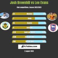 Josh Brownhill vs Lee Evans h2h player stats
