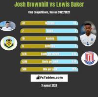 Josh Brownhill vs Lewis Baker h2h player stats
