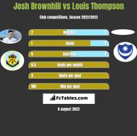 Josh Brownhill vs Louis Thompson h2h player stats