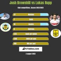 Josh Brownhill vs Lukas Rupp h2h player stats