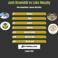 Josh Brownhill vs Luke Murphy h2h player stats