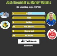 Josh Brownhill vs Marley Watkins h2h player stats