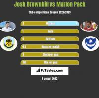 Josh Brownhill vs Marlon Pack h2h player stats