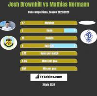 Josh Brownhill vs Mathias Normann h2h player stats