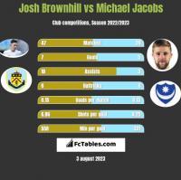 Josh Brownhill vs Michael Jacobs h2h player stats