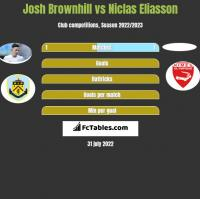 Josh Brownhill vs Niclas Eliasson h2h player stats