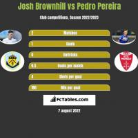 Josh Brownhill vs Pedro Pereira h2h player stats