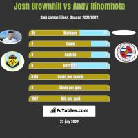 Josh Brownhill vs Andy Rinomhota h2h player stats