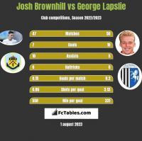 Josh Brownhill vs George Lapslie h2h player stats