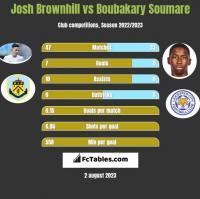 Josh Brownhill vs Boubakary Soumare h2h player stats