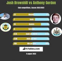 Josh Brownhill vs Anthony Gordon h2h player stats