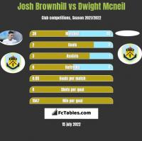 Josh Brownhill vs Dwight Mcneil h2h player stats