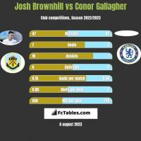 Josh Brownhill vs Conor Gallagher h2h player stats