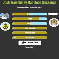 Josh Brownhill vs Han-Noah Massengo h2h player stats