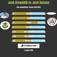 Josh Brownhill vs Josh Benson h2h player stats