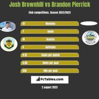 Josh Brownhill vs Brandon Pierrick h2h player stats