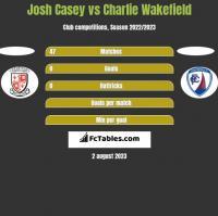 Josh Casey vs Charlie Wakefield h2h player stats