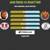 Josh Clarke vs Amari'i Bell h2h player stats