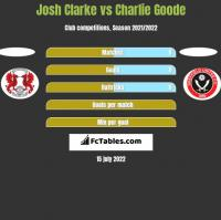 Josh Clarke vs Charlie Goode h2h player stats