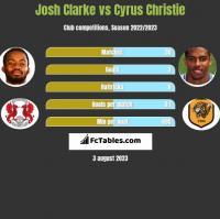 Josh Clarke vs Cyrus Christie h2h player stats