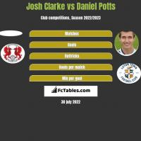 Josh Clarke vs Daniel Potts h2h player stats