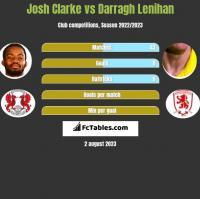 Josh Clarke vs Darragh Lenihan h2h player stats