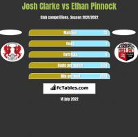Josh Clarke vs Ethan Pinnock h2h player stats