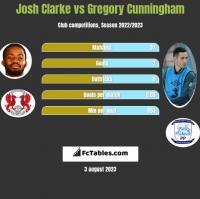 Josh Clarke vs Gregory Cunningham h2h player stats