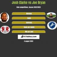 Josh Clarke vs Joe Bryan h2h player stats