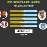 Josh Clarke vs Julian Jeanvier h2h player stats