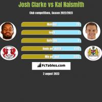Josh Clarke vs Kal Naismith h2h player stats